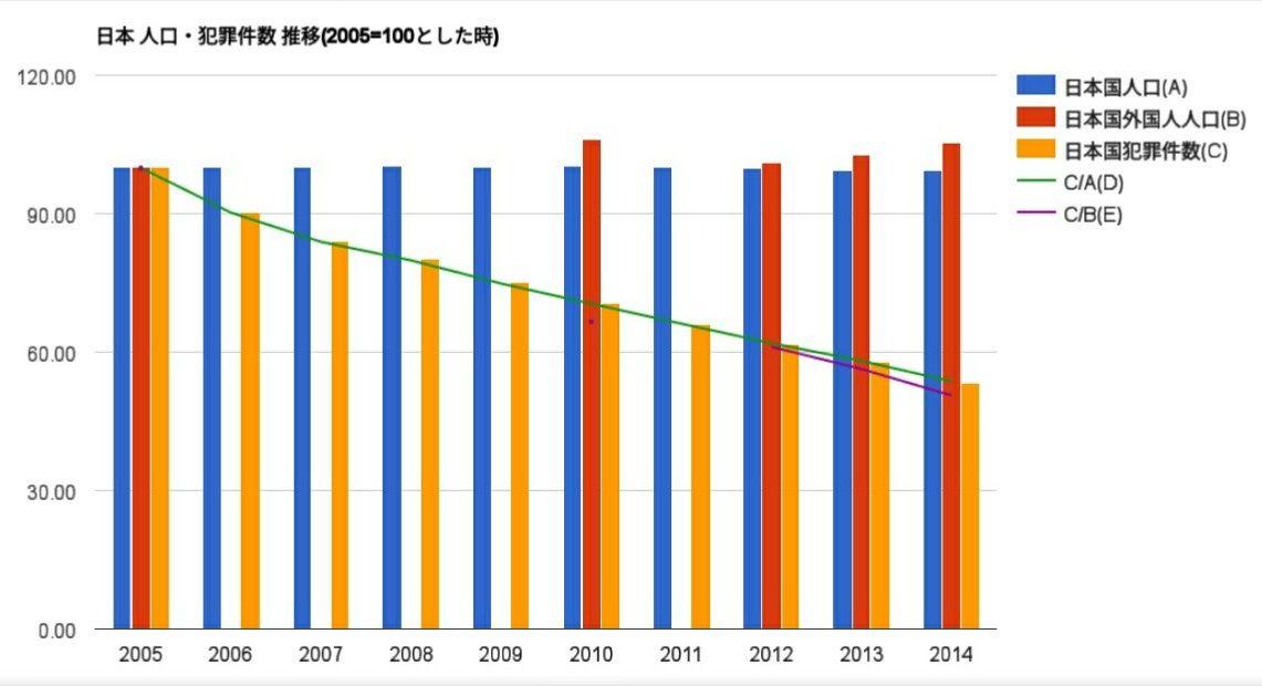 日本人口_犯罪件数推移