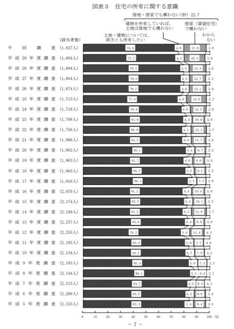 住宅の所有に関する意識H5 ~30