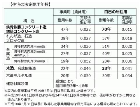 住宅の耐用年数表