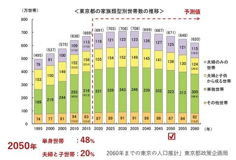 世帯類型別世帯数推移東京都
