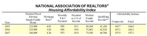 NAR住宅市場データ