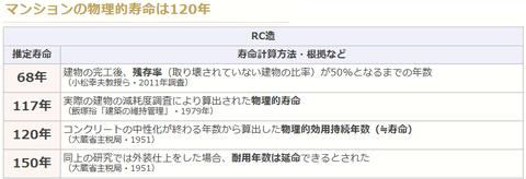 早稲田大小松幸夫教授 マンションの物理的寿命