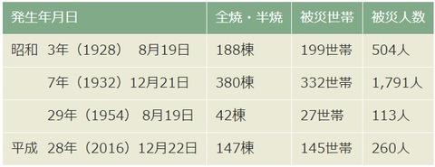 糸魚川大火の歴史