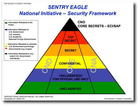 CNO Core Secrets Security Structure