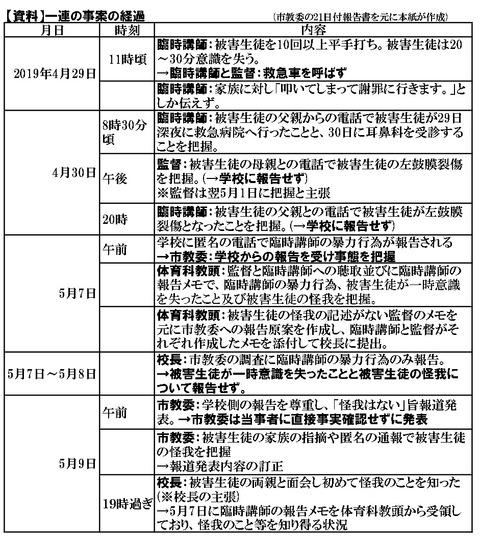 市立尼崎高校暴力事件経過