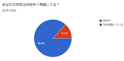 ISJ調査20200408アンケート円グラフ(休校or再開)