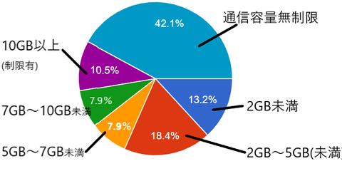 ISJ調査20200408アンケート円グラフ(通信容量)