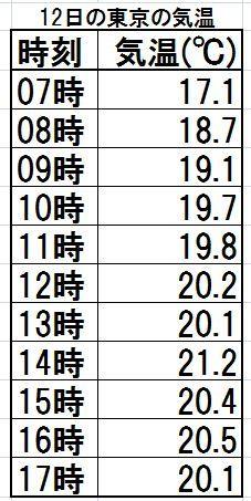 2019年6月12日東京の気温 小山台水泳