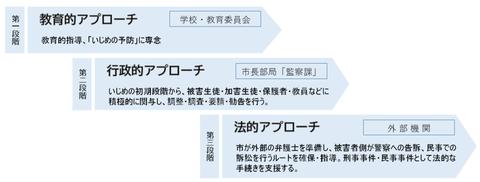 ISJ寝屋川市監察課スライド資料3