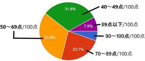 ISJ調査20200408アンケート政府対応点数化