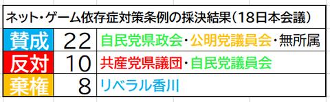 香川県条例採決結果