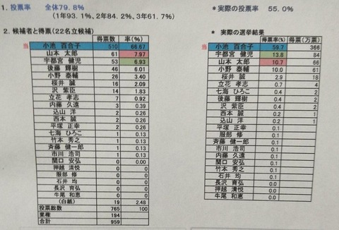 戸山高校 模擬投票