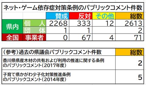 香川県パブリックコメント件数比較表