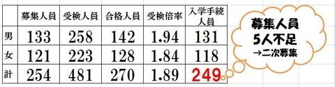 日比谷高校 人員に関する表(資料)