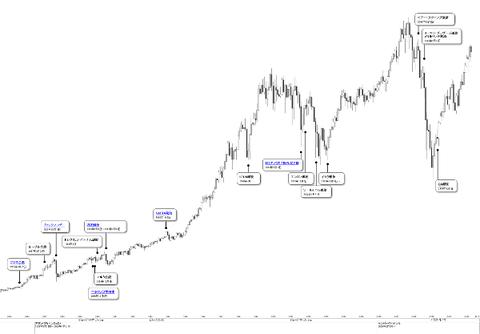 ダウ超長期チャート