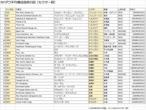 202004_ダウ(セクター別)