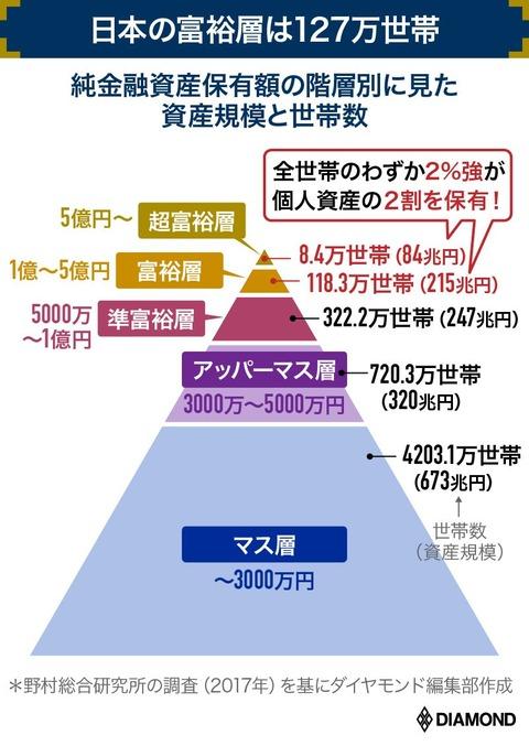 野村総研ピラミッド