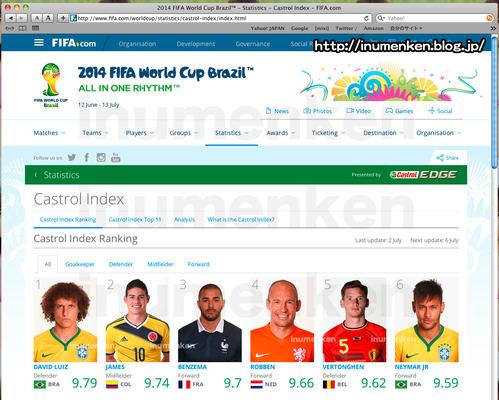 sp_01_(サッカーブラジルw杯_カストロール・インデックス_ランキング