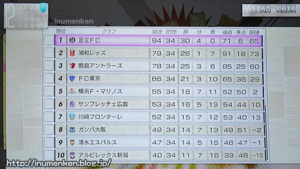 g_55(PS3「サカつく」Jリーグ順位ランキング
