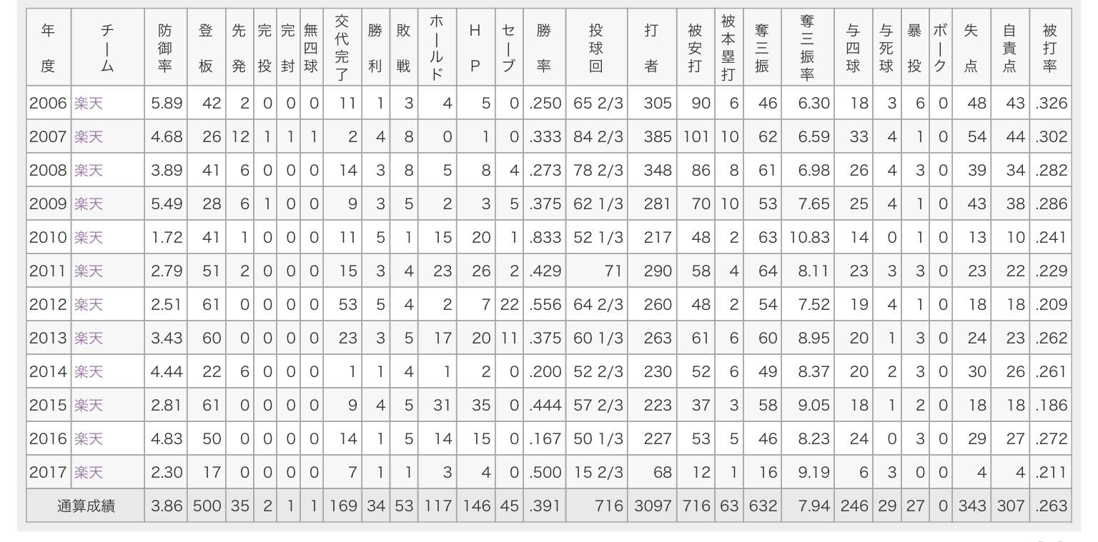 青山浩二 通算500試合3.86 34勝53敗146HP45S : 狗鷲タイムス
