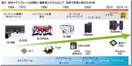 zu_IBM_02