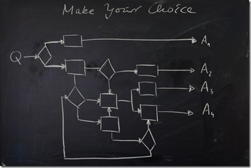 Black chalkboard with hand drawn flow chart to indicate complexity of choices