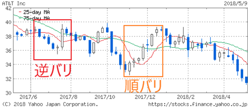 chart.yahoo.co.jp