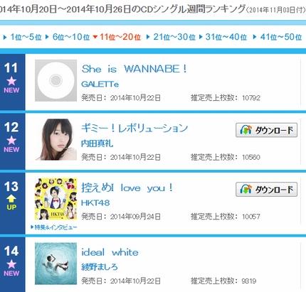 内田真礼2ndシングルは12位初登場