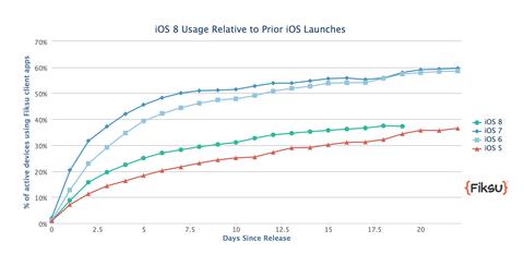 iOS8のシェア
