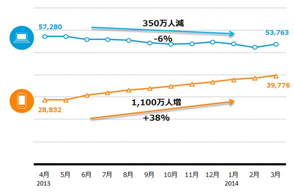 スマホでのネット利用者は1年間で38%増加、PCは6%減少 : iPhoneちゃんねる