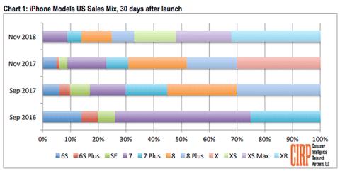 iPhone XRの登場によりAndroidからの乗り換えユーザーが増加、「高価なiPhoneの需要は少ない」という報道を覆す結果も