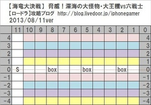 3-1大王種vs六戦士