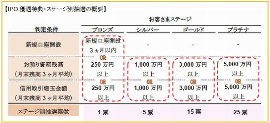 SMBC日興 IPOステージ制