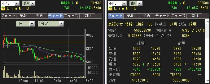 IPO Link-U(4446)