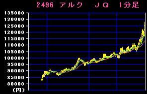 IPO:アルク チャート