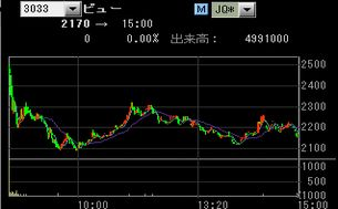 IPO:ビューC