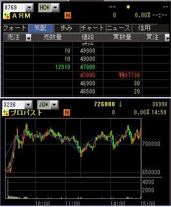 IPO 新規公開株 初値状況