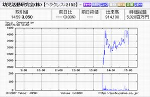 IPO 新規公開株 IPO:幼児活動研究会 チャート