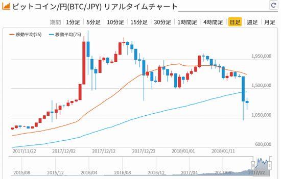 仮想通貨関連株が急落!