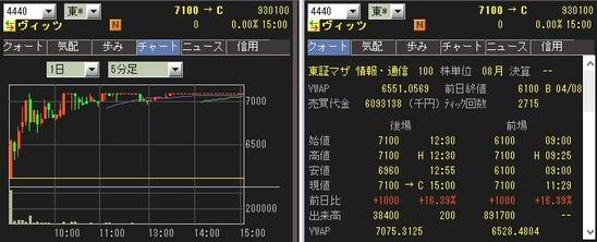 IPO ヴィッツ(4440)