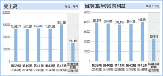 IPO ダイコー通産