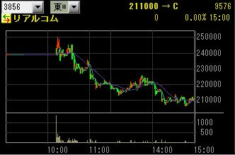 IPO 新規公開株 IPO:リアルコム チャート