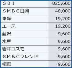 IPO 各社配分(割当)