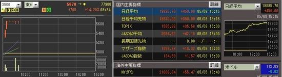 ほぼ日(3560)