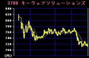 IPO:キーウェア