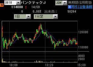 IPO 新規公開株 バンクテックJ チャート