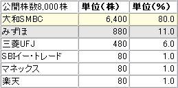 IPO:ウェブマネーの各社配分
