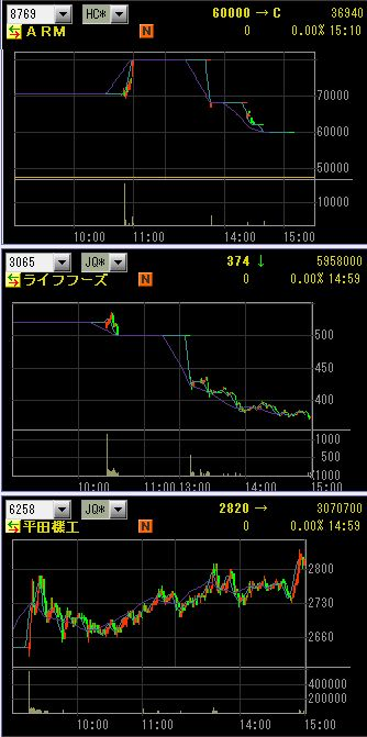 IPO 新規公開株 アドバテッジ チャート