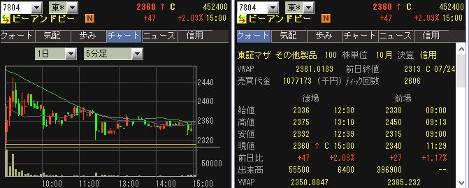 IPO 初値チャート