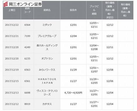 岡三オンライン証券 IPO取り扱い銘柄